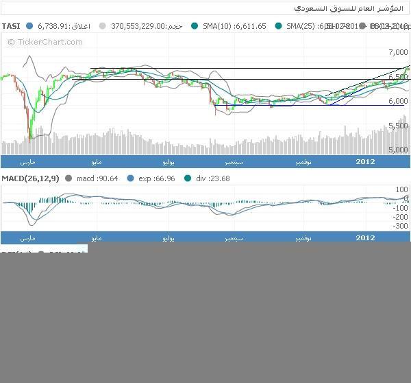 الاســـم:chart11.JPG المشاهدات: 121 الحجـــم:41.2 كيلوبايت