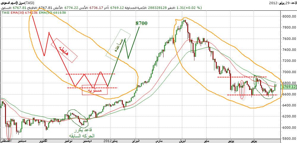 اضغط على الصورة لعرض أكبر  الاســـم:تحليل سوق السعودي.jpg المشاهدات:23 الحجـــم:179.6 كيلوبايت الرقم:128115