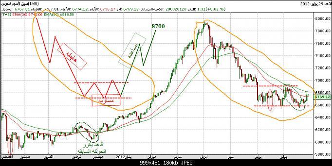 اضغط على الصورة لعرض أكبر  الاســـم:تحليل سوق السعودي.jpg المشاهدات:64 الحجـــم:179.6 كيلوبايت الرقم:128115