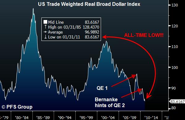 الاســـم:() Dollar Index Weighted.png المشاهدات: 401 الحجـــم:51.3 كيلوبايت