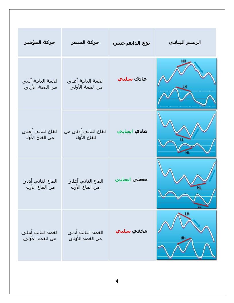 اضغط على الصورة لعرض أكبر  الاســـم:Divergence Trading0004.jpg المشاهدات:25 الحجـــم:196.7 كيلوبايت الرقم:138922
