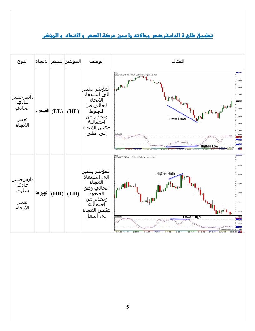 اضغط على الصورة لعرض أكبر  الاســـم:Divergence Trading0005.jpg المشاهدات:19 الحجـــم:187.9 كيلوبايت الرقم:138923
