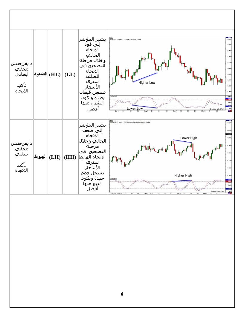 اضغط على الصورة لعرض أكبر  الاســـم:Divergence Trading0006.jpg المشاهدات:19 الحجـــم:178.6 كيلوبايت الرقم:138924