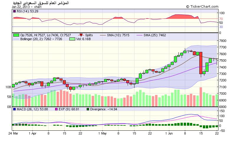 اضغط على الصورة لعرض أكبر  الاســـم:chart.png المشاهدات:60 الحجـــم:34.3 كيلوبايت الرقم:142506