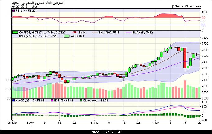 اضغط على الصورة لعرض أكبر  الاســـم:chart.png المشاهدات:84 الحجـــم:34.3 كيلوبايت الرقم:142506