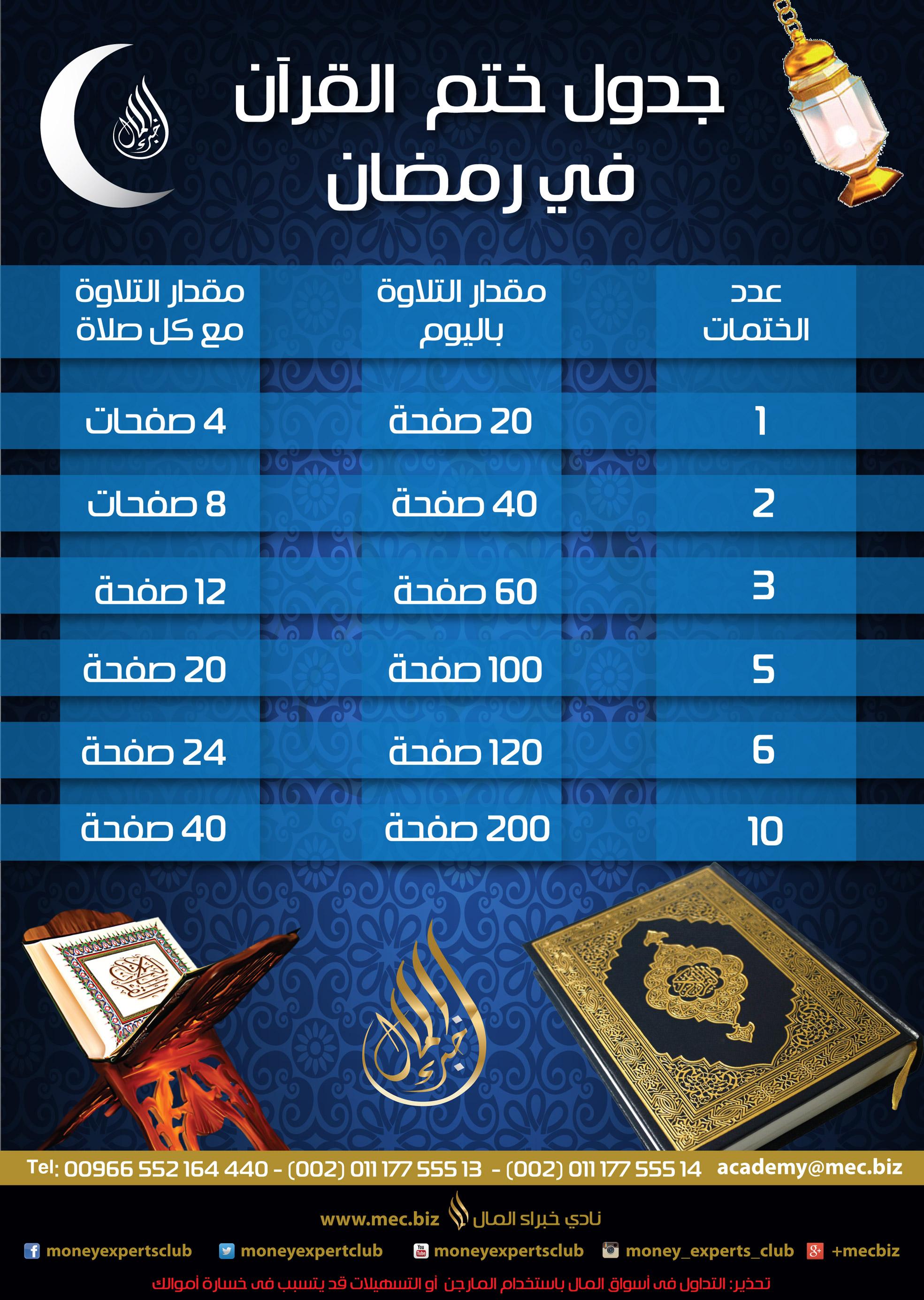 اضغط على الصورة لعرض أكبر  الاســـم:كيف-تختم-القرآن-في-2رمضان.jpg المشاهدات:263 الحجـــم:1.05 ميجابايت الرقم:160687