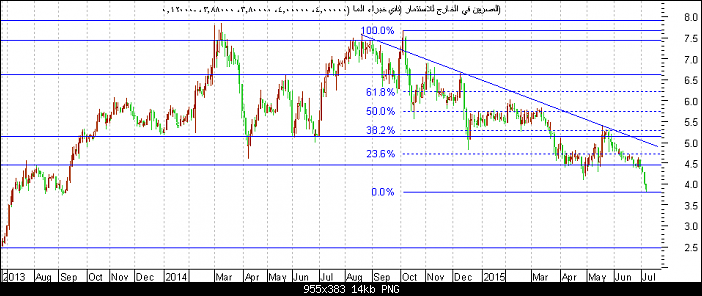 اضغط على الصورة لعرض أكبر  الاســـم:المصريين في الخارج للاستثمار.png المشاهدات:31 الحجـــم:13.8 كيلوبايت الرقم:161475